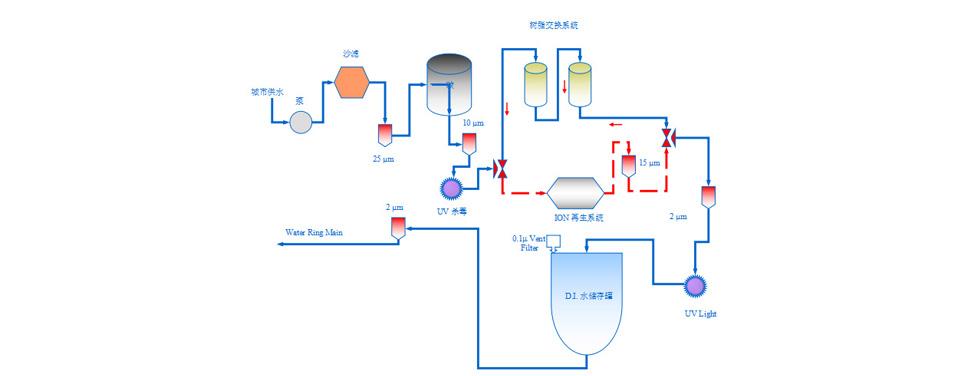 水处理过滤解决方案