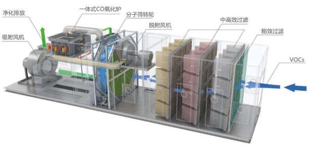 沸石浓缩转轮前置过滤器寿命偏短的原因和对策